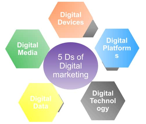 The Digital Marketing platform runs on 5 Ds which are